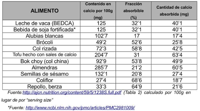 tabla absorcion calcio.png