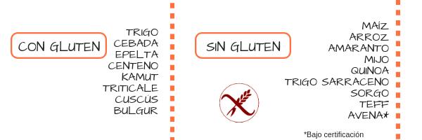 cereales con gluten y cereales sin gluten